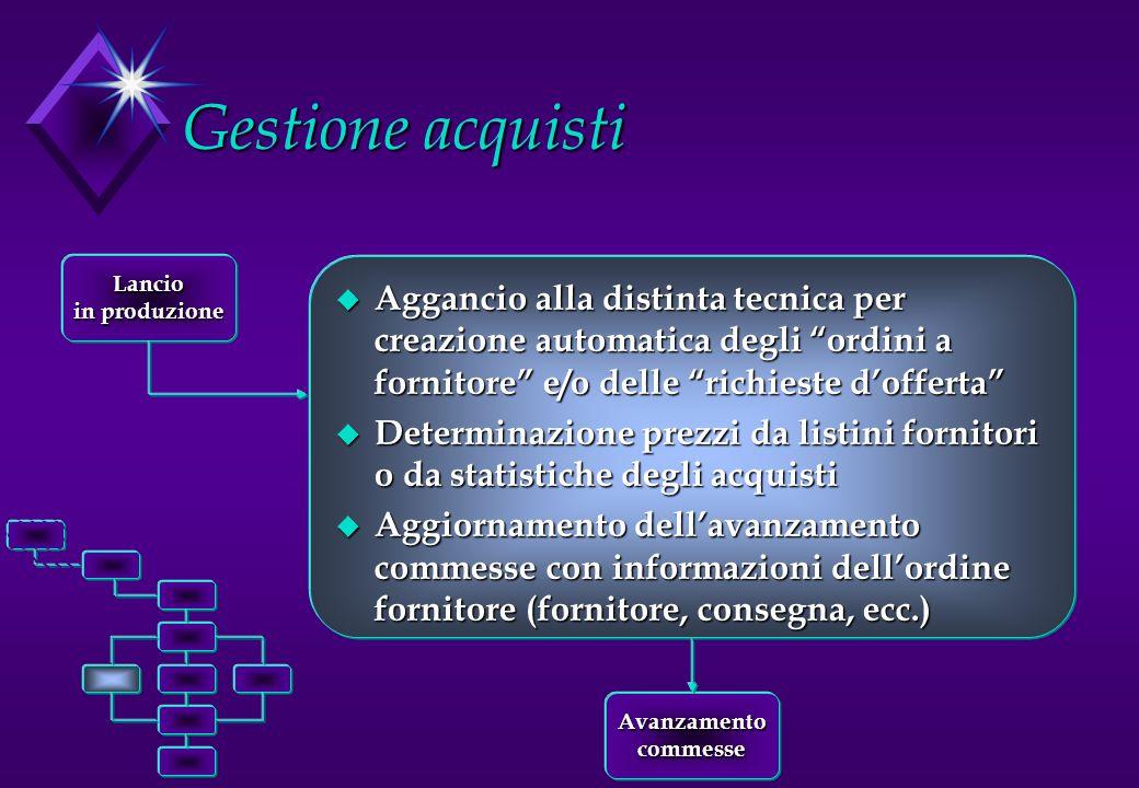 Gestione acquisti u Aggancio alla distinta tecnica per creazione automatica degli ordini a fornitore e/o delle richieste dofferta u Determinazione pre