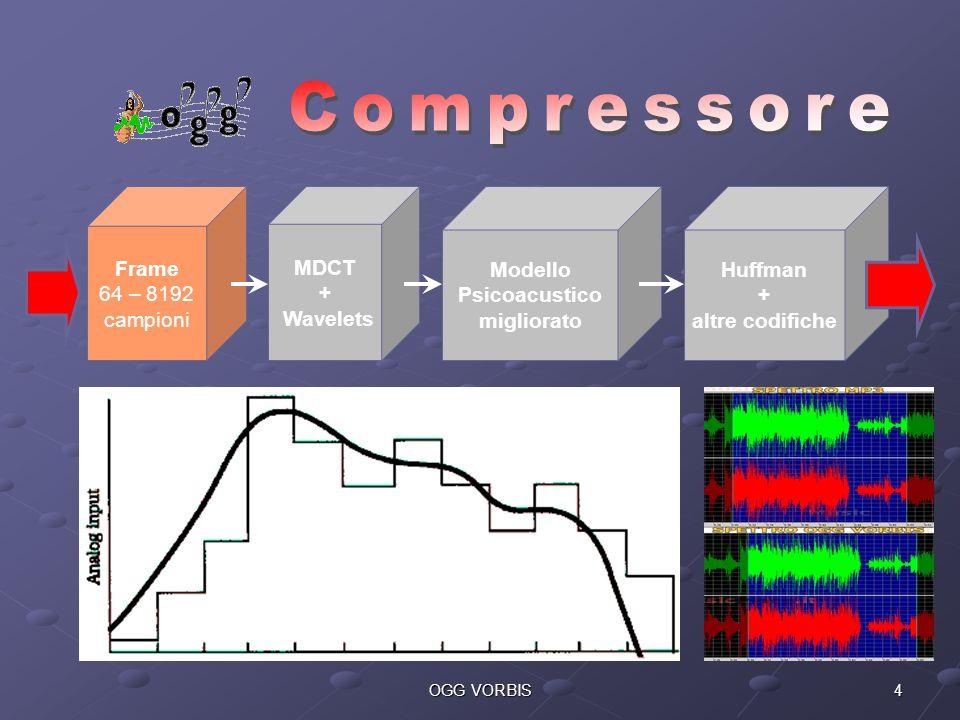 4OGG VORBIS Frame 64 – 8192 campioni MDCT + Wavelets Modello Psicoacustico migliorato Huffman + altre codifiche