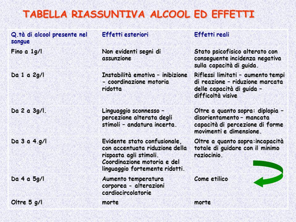 TABELLA RIASSUNTIVA ALCOOL ED EFFETTI Q.tà di alcool presente nel sangue Effetti esteriori Effetti reali Fino a 1g/l Non evidenti segni di assunzione