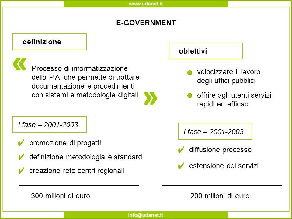 E-GOVERNMENT definizione Processo di informatizzazione della P.A.