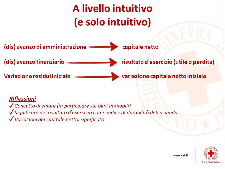 A livello intuitivo (e solo intuitivo) (dis) avanzo di amministrazione capitale netto (dis) avanzo finanziario risultato d esercizio (utile o perdita)