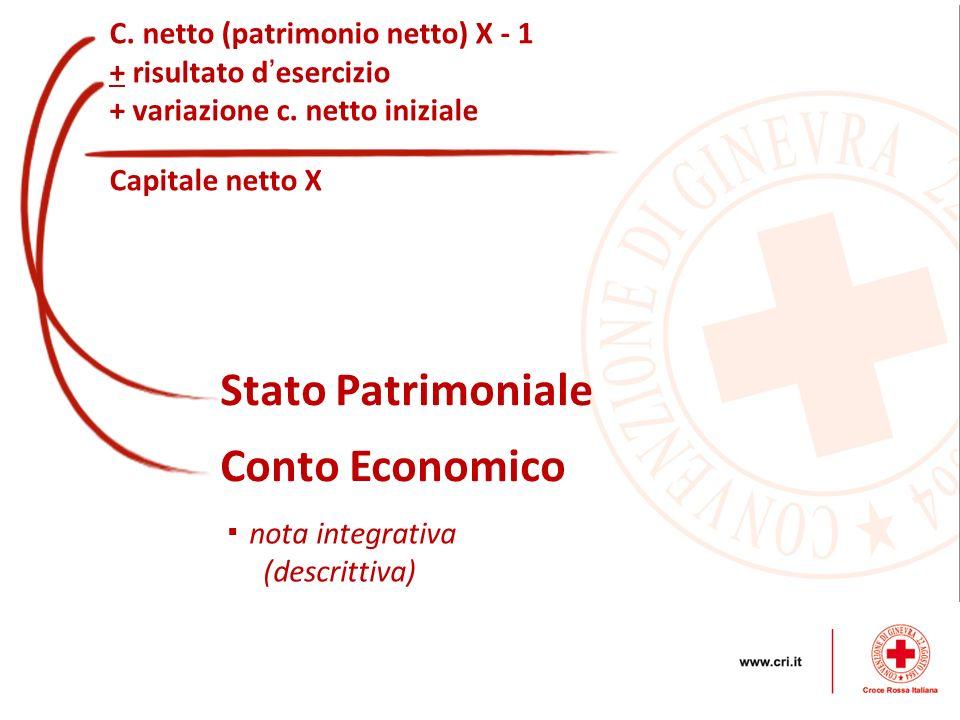 C. netto (patrimonio netto) X - 1 + risultato d esercizio + variazione c. netto iniziale Capitale netto X Stato Patrimoniale Conto Economico nota inte