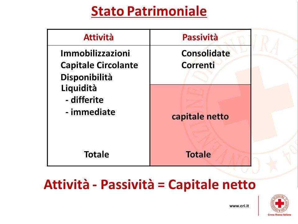 Stato Patrimoniale AttivitàPassività Immobilizzazioni Capitale Circolante Disponibilità Consolidate Correnti capitale netto Liquidità - differite - im