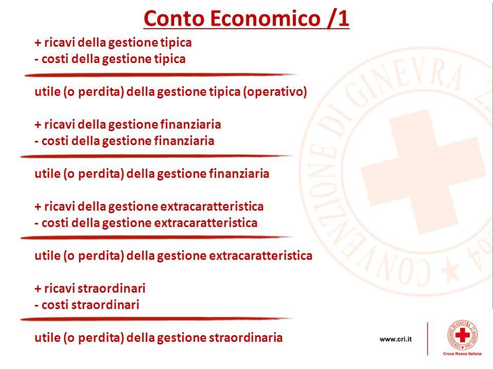 + ricavi della gestione tipica - costi della gestione tipica utile (o perdita) della gestione tipica (operativo) + ricavi della gestione finanziaria -