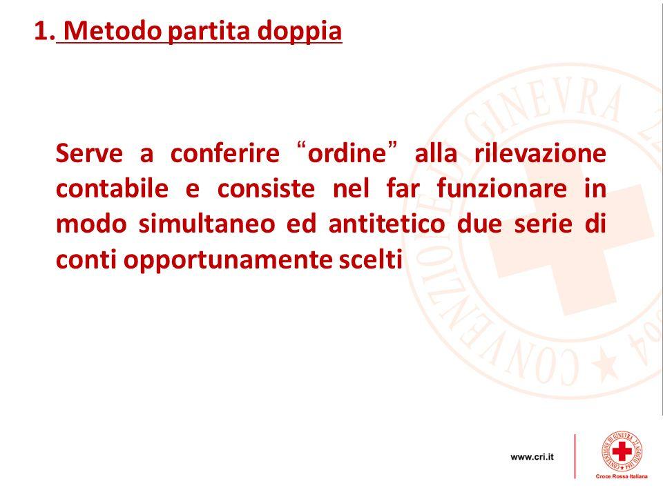 1. Metodo partita doppia Serve a conferire ordine alla rilevazione contabile e consiste nel far funzionare in modo simultaneo ed antitetico due serie