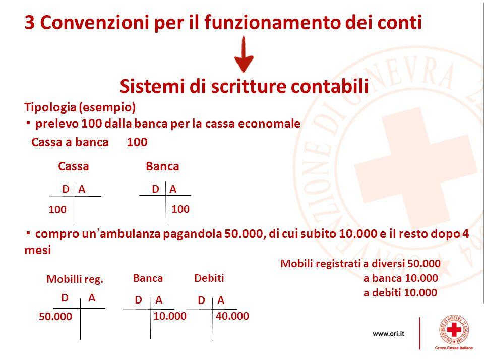 3 Convenzioni per il funzionamento dei conti Sistemi di scritture contabili Tipologia (esempio) prelevo 100 dalla banca per la cassa economale Cassa a