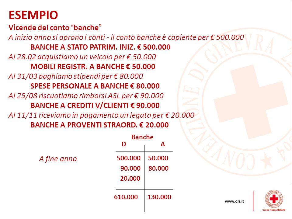 ESEMPIO Vicende del conto banche A inizio anno si aprono i conti - il conto banche è capiente per 500.000 BANCHE A STATO PATRIM. INIZ. 500.000 Al 28.0