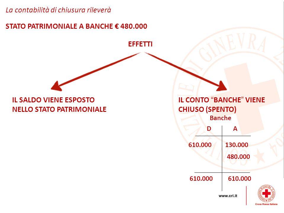 La contabilità di chiusura rileverà STATO PATRIMONIALE A BANCHE 480.000 EFFETTI IL SALDO VIENE ESPOSTO NELLO STATO PATRIMONIALE IL CONTO BANCHE VIENE