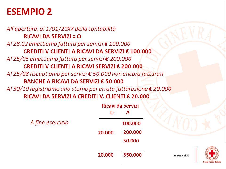 ESEMPIO 2 All apertura, al 1/01/20XX della contabilità RICAVI DA SERVIZI = O Al 28.02 emettiamo fattura per servizi 100.000 CREDITI V CLIENTI A RICAVI