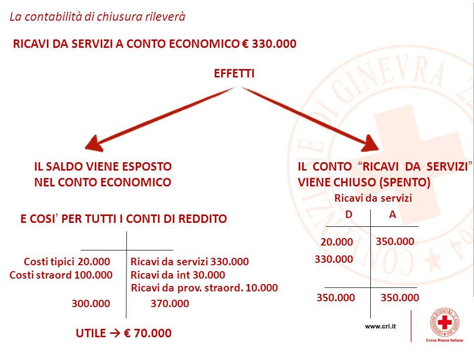 La contabilità di chiusura rileverà RICAVI DA SERVIZI A CONTO ECONOMICO 330.000 EFFETTI IL SALDO VIENE ESPOSTO NEL CONTO ECONOMICO IL CONTO RICAVI DA