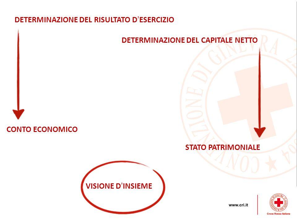 DETERMINAZIONE DEL RISULTATO D ESERCIZIO CONTO ECONOMICO DETERMINAZIONE DEL CAPITALE NETTO STATO PATRIMONIALE VISIONE D INSIEME
