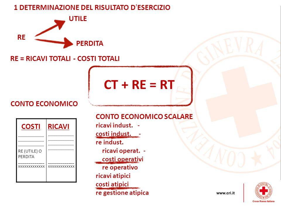 1 DETERMINAZIONE DEL RISULTATO D ESERCIZIO RE UTILE PERDITA RE = RICAVI TOTALI - COSTI TOTALI CT + RE = RT CONTO ECONOMICO ---------------------- ----