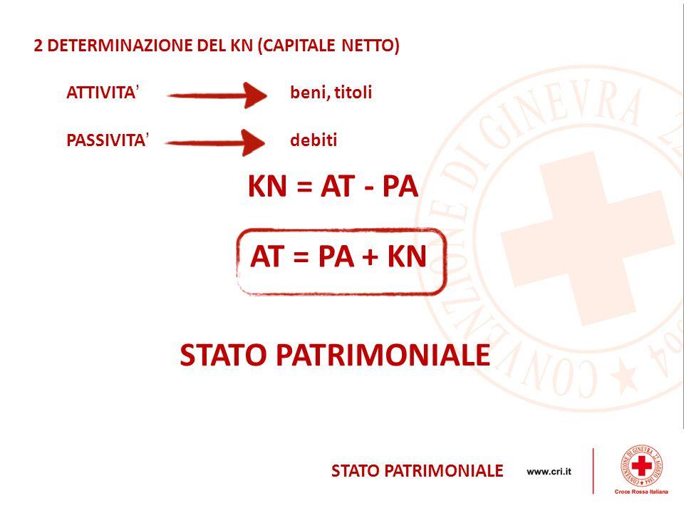 2 DETERMINAZIONE DEL KN (CAPITALE NETTO) PASSIVITA ATTIVITA STATO PATRIMONIALE beni, titoli debiti KN = AT - PA AT = PA + KN STATO PATRIMONIALE