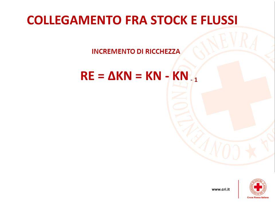 COLLEGAMENTO FRA STOCK E FLUSSI INCREMENTO DI RICCHEZZA RE = KN = KN - KN - 1