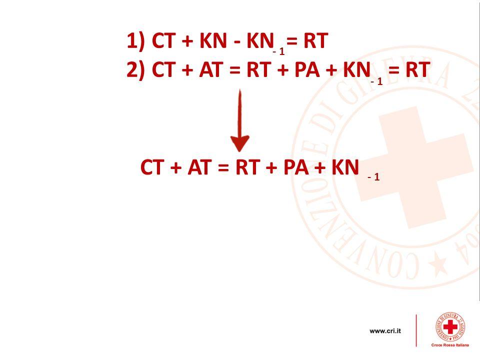 1) CT + KN - KN = RT 2) CT + AT = RT + PA + KN = RT - 1 CT + AT = RT + PA + KN - 1