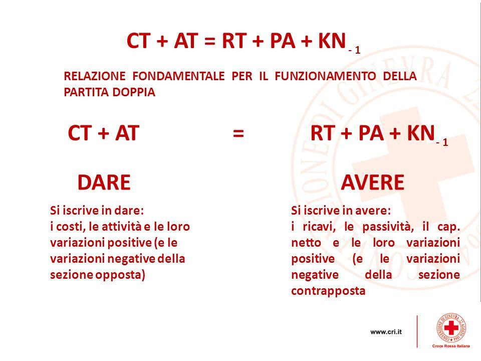 RELAZIONE FONDAMENTALE PER IL FUNZIONAMENTO DELLA PARTITA DOPPIA Si iscrive in dare: i costi, le attività e le loro variazioni positive (e le variazio