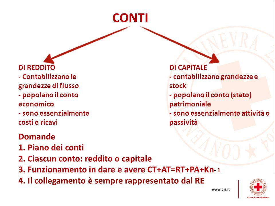 CONTI DI REDDITO - Contabilizzano le grandezze di flusso - popolano il conto economico - sono essenzialmente costi e ricavi DI CAPITALE - contabilizza