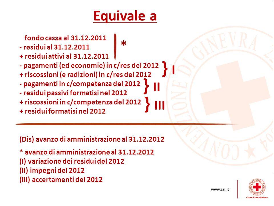 Equivale a (Dis) avanzo di amministrazione al 31.12.2012 fondo cassa al 31.12.2011 - residui al 31.12.2011 + residui attivi al 31.12.2011 - pagamenti
