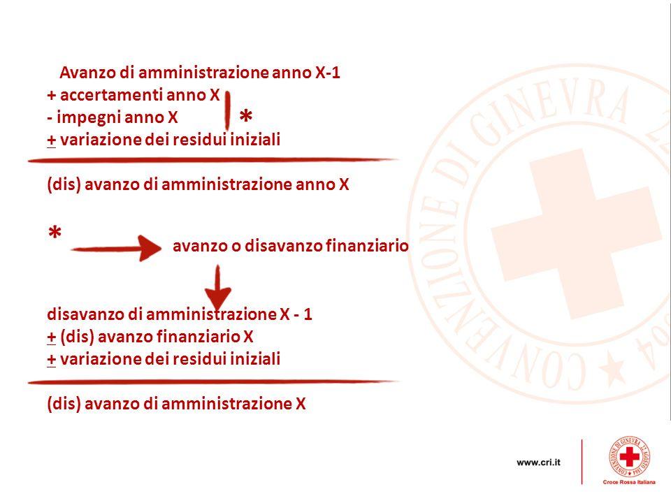 Ricchezza X - 1 + reddito X Ricchezza X Grandezza Fondo (stock) iniz.