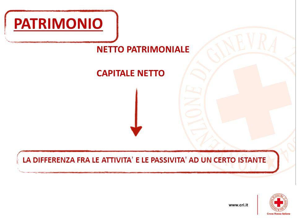 NETTO PATRIMONIALE CAPITALE NETTO PATRIMONIO LA DIFFERENZA FRA LE ATTIVITA E LE PASSIVITA AD UN CERTO ISTANTE