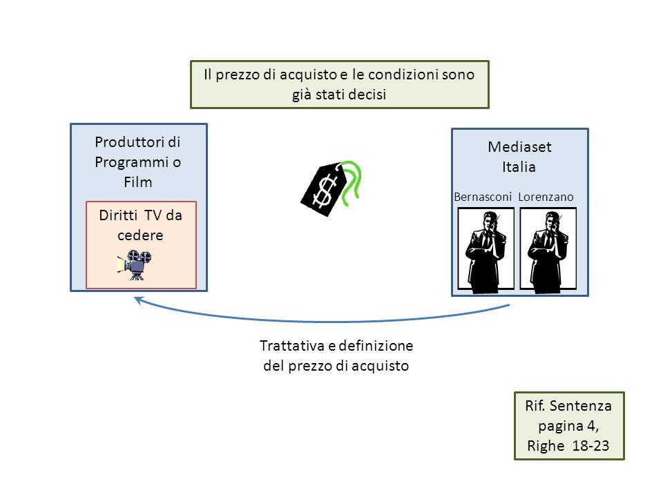 Produttori di Programmi o Film Mediaset Italia Diritti TV da cedere Trattativa e definizione del prezzo di acquisto Il prezzo di acquisto e le condizi