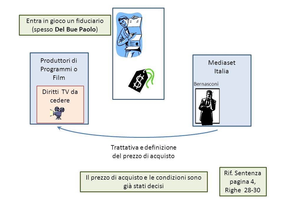 Produttori di Programmi o Film Mediaset Italia Diritti TV da cedere Trattativa e definizione del prezzo di acquisto Il prezzo di acquisto e le condizioni sono già stati decisi Bernasconi Entra in gioco un fiduciario (spesso Del Bue Paolo) Rif.