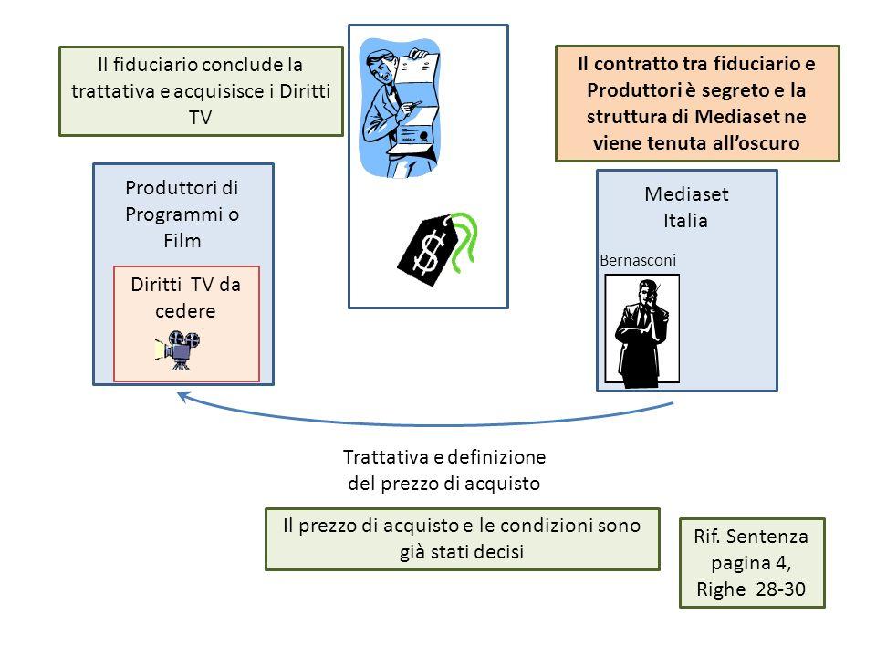 Produttori di Programmi o Film Mediaset Italia Trattativa e definizione del prezzo di acquisto Diritti TV da cedere Il prezzo di acquisto e le condizi