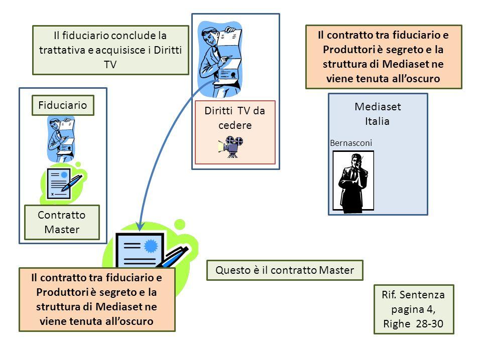 Mediaset Italia Diritti TV da cedere Bernasconi Il fiduciario conclude la trattativa e acquisisce i Diritti TV Questo è il contratto Master Il contrat