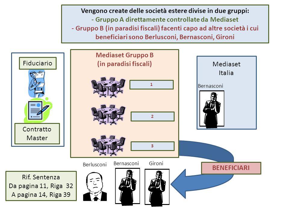 Mediaset Gruppo B (in paradisi fiscali) Mediaset Italia Bernasconi Fiduciario Contratto Master Vengono create delle società estere divise in due gruppi: - Gruppo A direttamente controllate da Mediaset - Gruppo B (in paradisi fiscali) facenti capo ad altre società i cui beneficiari sono Berlusconi, Bernasconi, Gironi Berlusconi Rif.
