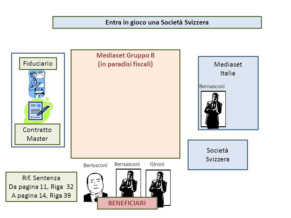 Mediaset Gruppo B (in paradisi fiscali) Mediaset Italia Bernasconi Fiduciario Contratto Master Entra in gioco una Società Svizzera Berlusconi Rif. Sen