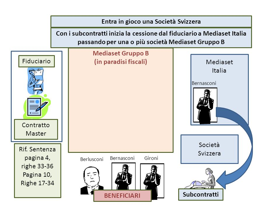 Mediaset Gruppo B (in paradisi fiscali) Mediaset Italia Bernasconi Fiduciario Contratto Master Entra in gioco una Società Svizzera Berlusconi Bernasco