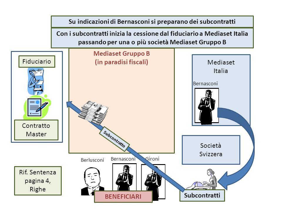 Mediaset Gruppo B (in paradisi fiscali) Mediaset Italia Bernasconi Fiduciario Berlusconi BernasconiGironi BENEFICIARI Società Svizzera Subcontratti Co