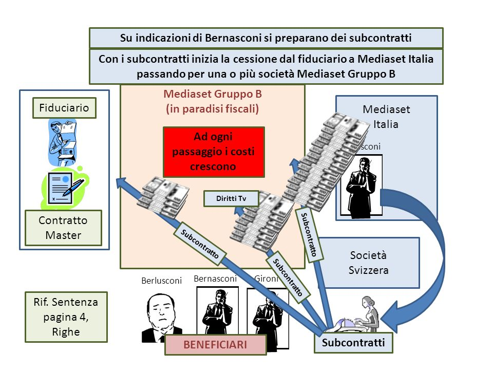 Mediaset Gruppo B (in paradisi fiscali) Mediaset Italia Bernasconi Fiduciario Contratto Master Berlusconi BernasconiGironi BENEFICIARI Società Svizzer