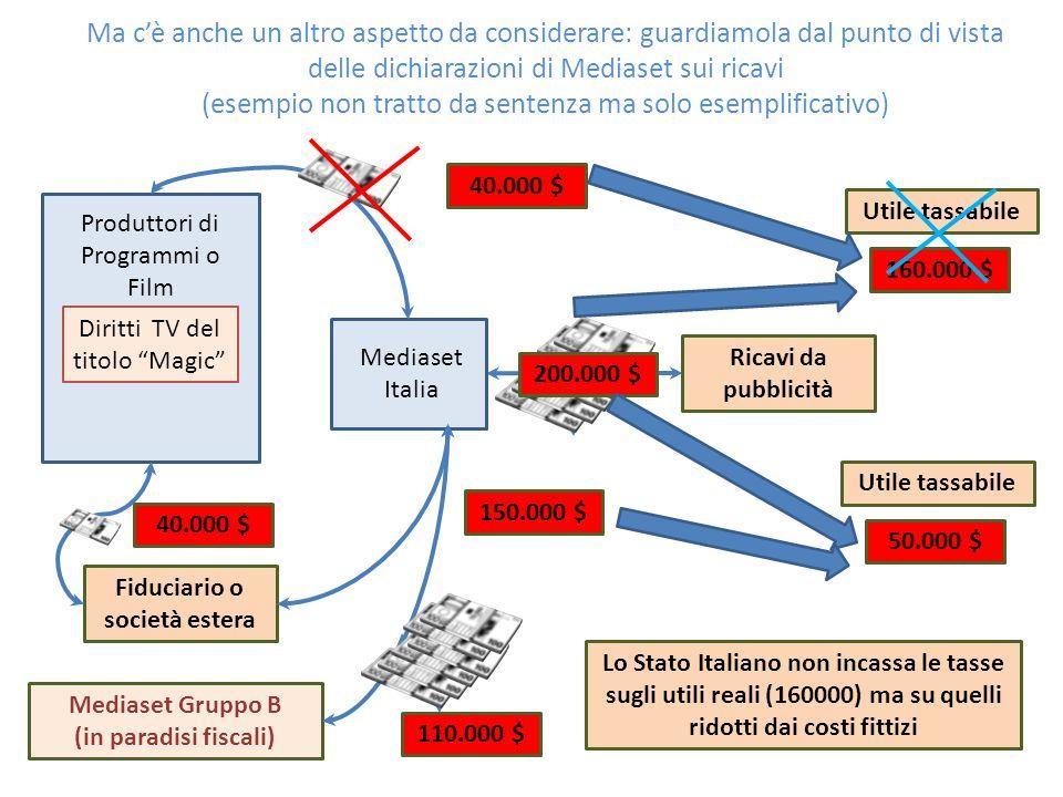 Produttori di Programmi o Film Mediaset Italia Diritti TV del titolo Magic Fiduciario o società estera Mediaset Gruppo B (in paradisi fiscali) 40.000