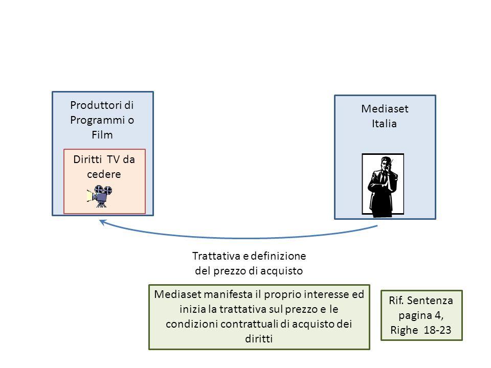 Produttori di Programmi o Film Mediaset Italia Diritti TV da cedere Trattativa e definizione del prezzo di acquisto Mediaset manifesta il proprio interesse ed inizia la trattativa sul prezzo e le condizioni contrattuali di acquisto dei diritti Rif.