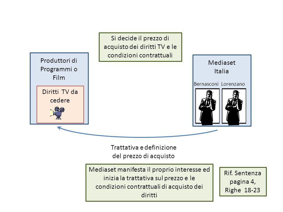 Produttori di Programmi o Film Mediaset Italia Diritti TV da cedere Trattativa e definizione del prezzo di acquisto Mediaset manifesta il proprio interesse ed inizia la trattativa sul prezzo e le condizioni contrattuali di acquisto dei diritti Si decide il prezzo di acquisto dei diritti TV e le condizioni contrattuali BernasconiLorenzano Rif.