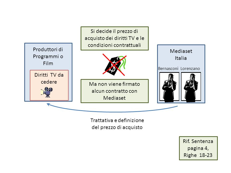 Produttori di Programmi o Film Mediaset Italia Diritti TV da cedere Trattativa e definizione del prezzo di acquisto Ma non viene firmato alcun contratto con Mediaset Si decide il prezzo di acquisto dei diritti TV e le condizioni contrattuali BernasconiLorenzano Rif.