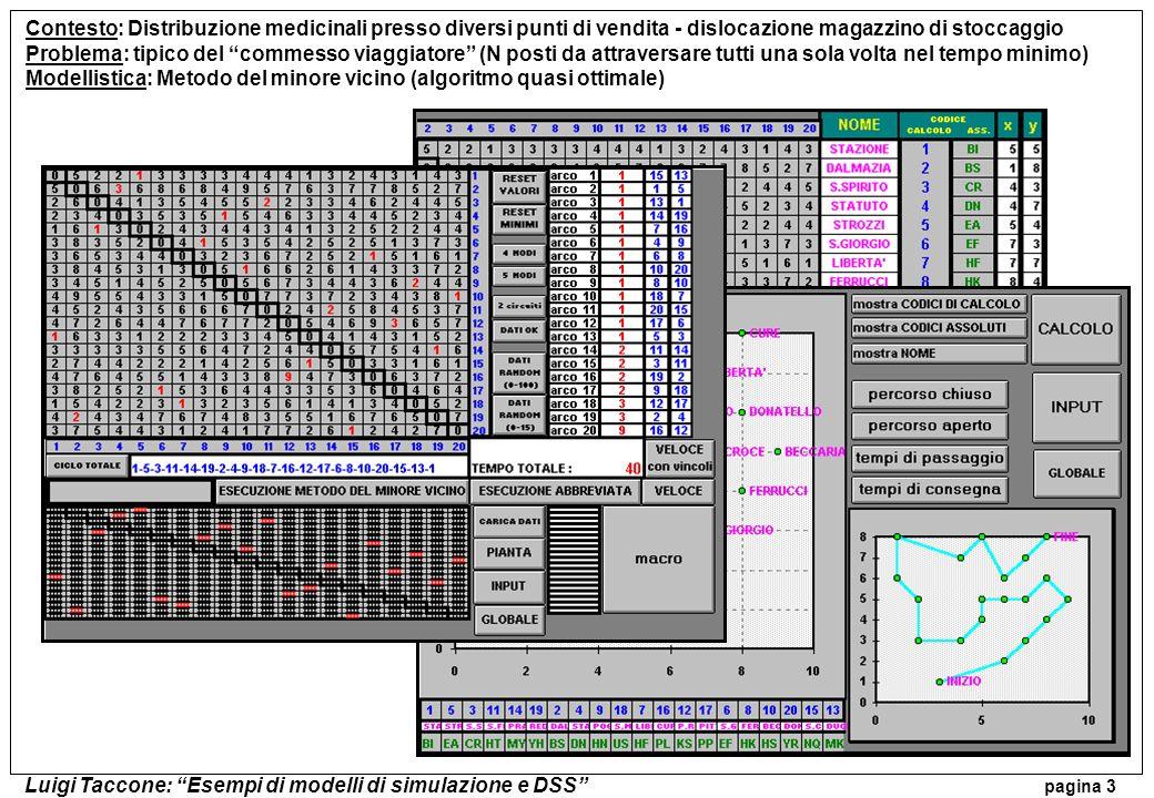 Luigi Taccone: Esempi di modelli di simulazione e DSS pagina 3 Contesto: Distribuzione medicinali presso diversi punti di vendita - dislocazione magaz