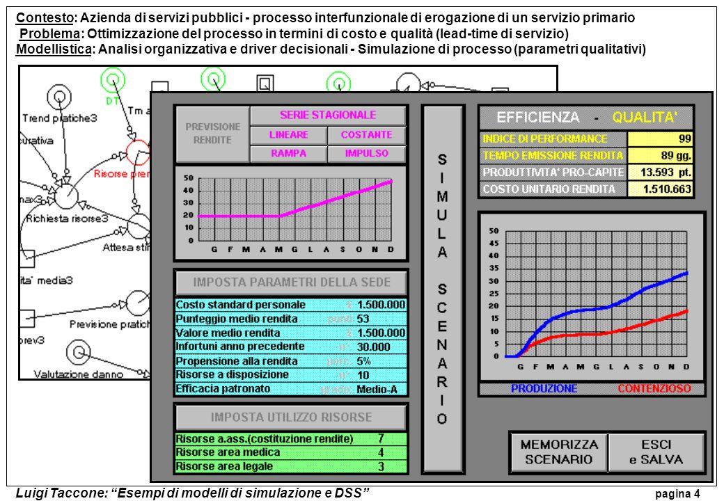 Luigi Taccone: Esempi di modelli di simulazione e DSS pagina 4 Contesto: Azienda di servizi pubblici - processo interfunzionale di erogazione di un se
