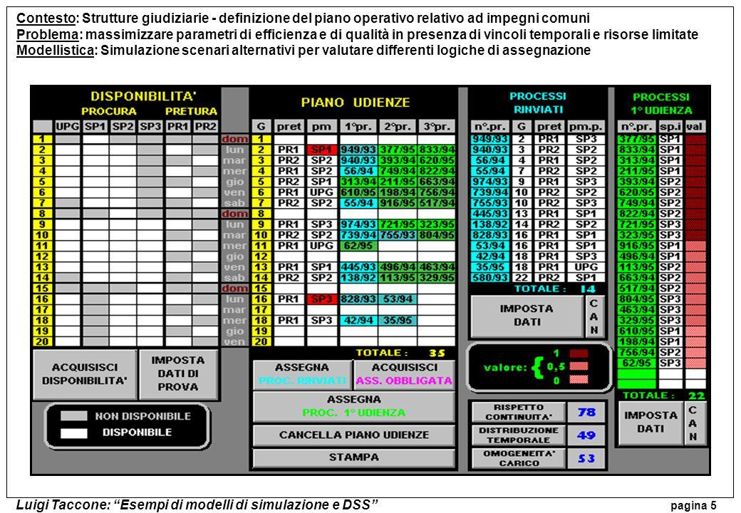 Luigi Taccone: Esempi di modelli di simulazione e DSS pagina 5 Contesto: Strutture giudiziarie - definizione del piano operativo relativo ad impegni c