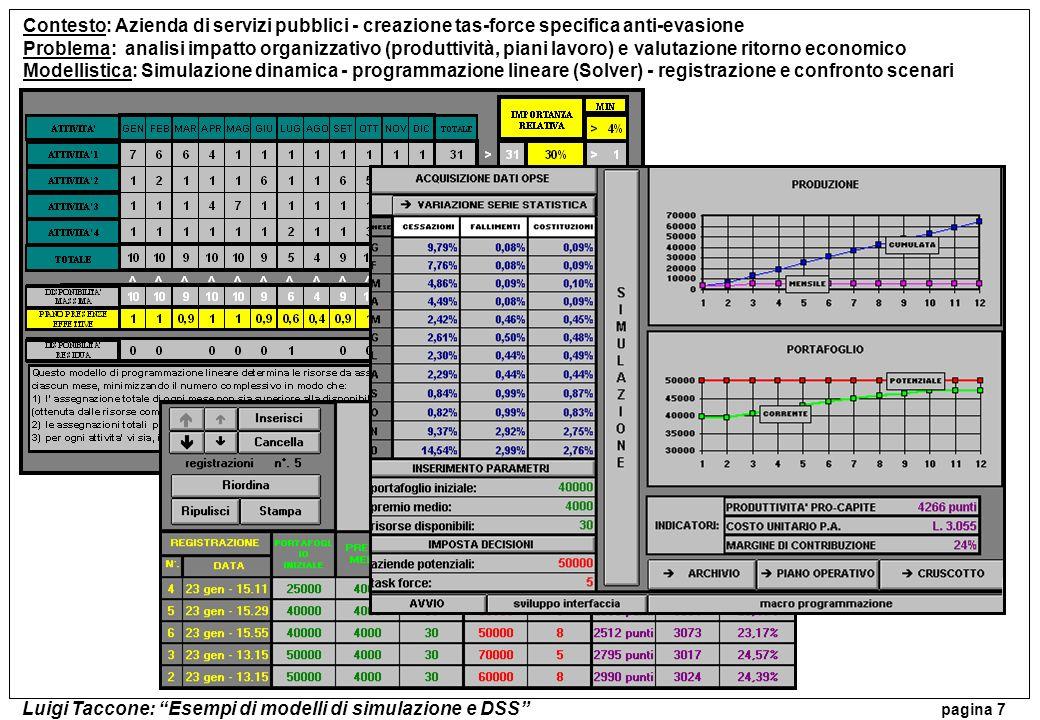 Luigi Taccone: Esempi di modelli di simulazione e DSS pagina 7 Contesto: Azienda di servizi pubblici - creazione tas-force specifica anti-evasione Pro