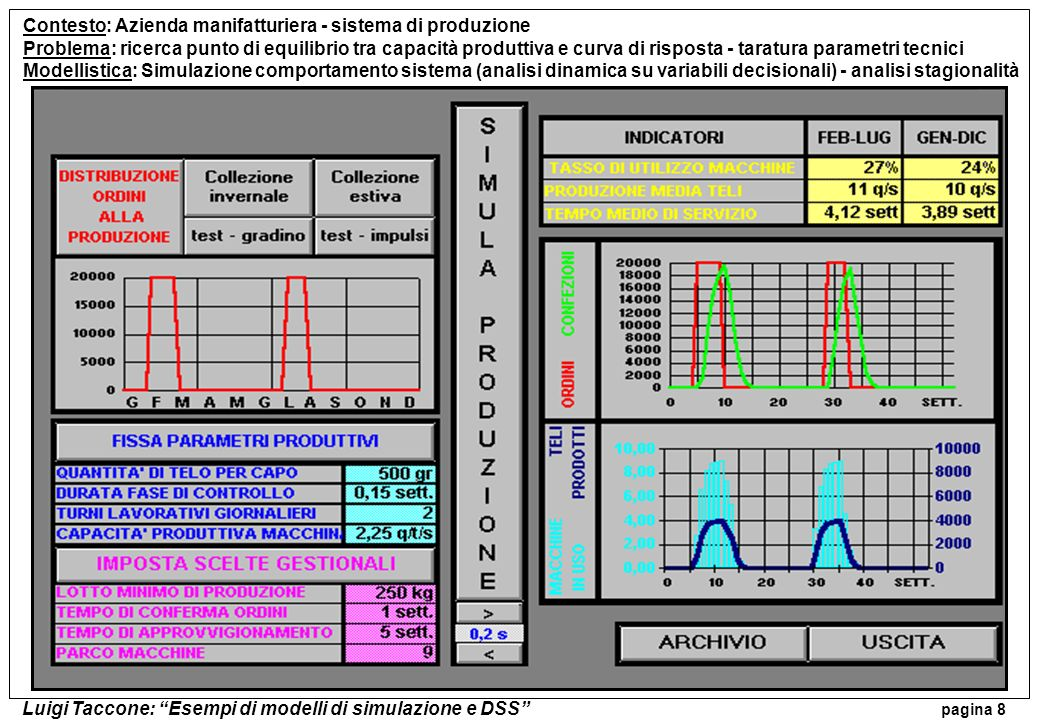 Luigi Taccone: Esempi di modelli di simulazione e DSS pagina 8 Contesto: Azienda manifatturiera - sistema di produzione Problema: ricerca punto di equ