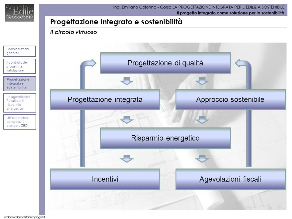 Progettazione integrato e sostenibilità Il circolo virtuoso Progettazione integrata Progettazione di qualità Approccio sostenibile Risparmio energetic