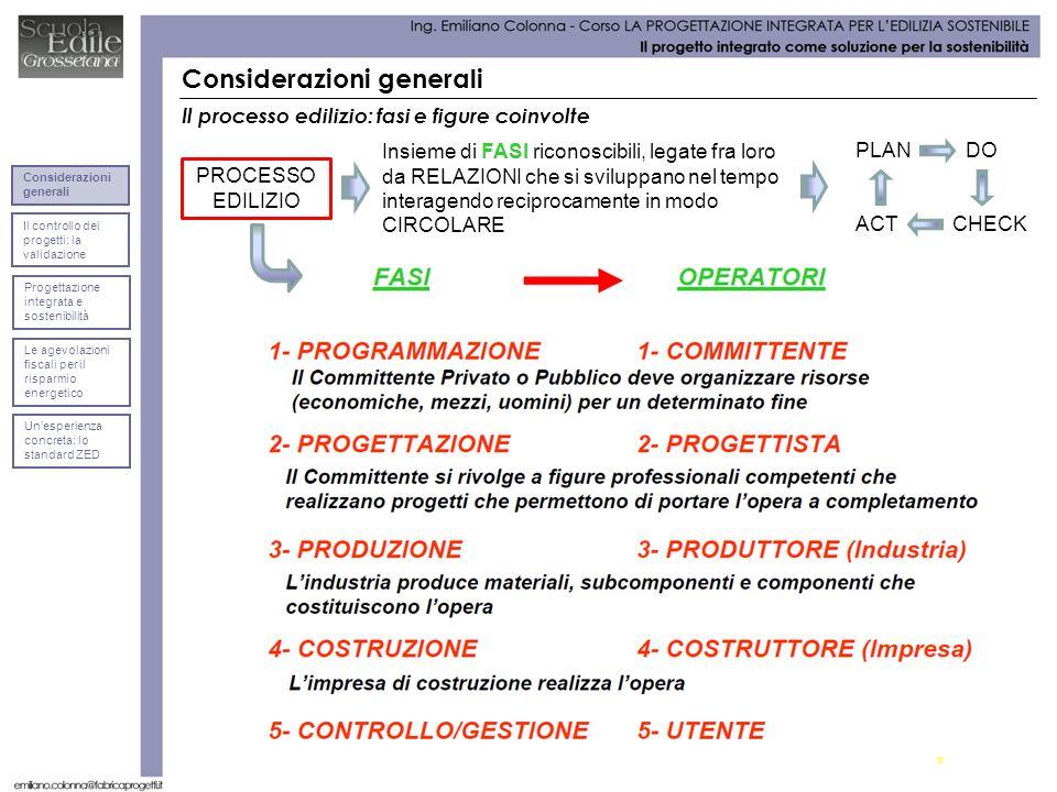 Considerazioni generali Il processo edilizio: fasi e figure coinvolte Insieme di FASI riconoscibili, legate fra loro da RELAZIONI che si sviluppano ne