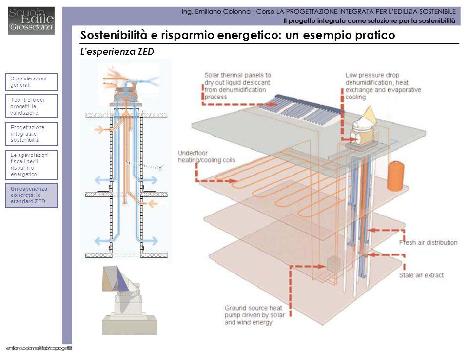 Lesperienza ZED Sostenibilità e risparmio energetico: un esempio pratico Considerazioni generali Il controllo dei progetti: la validazione Progettazio