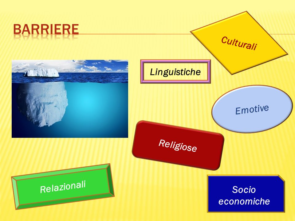 Emotive Religiose Culturali Relazionali Linguistiche Socio economiche