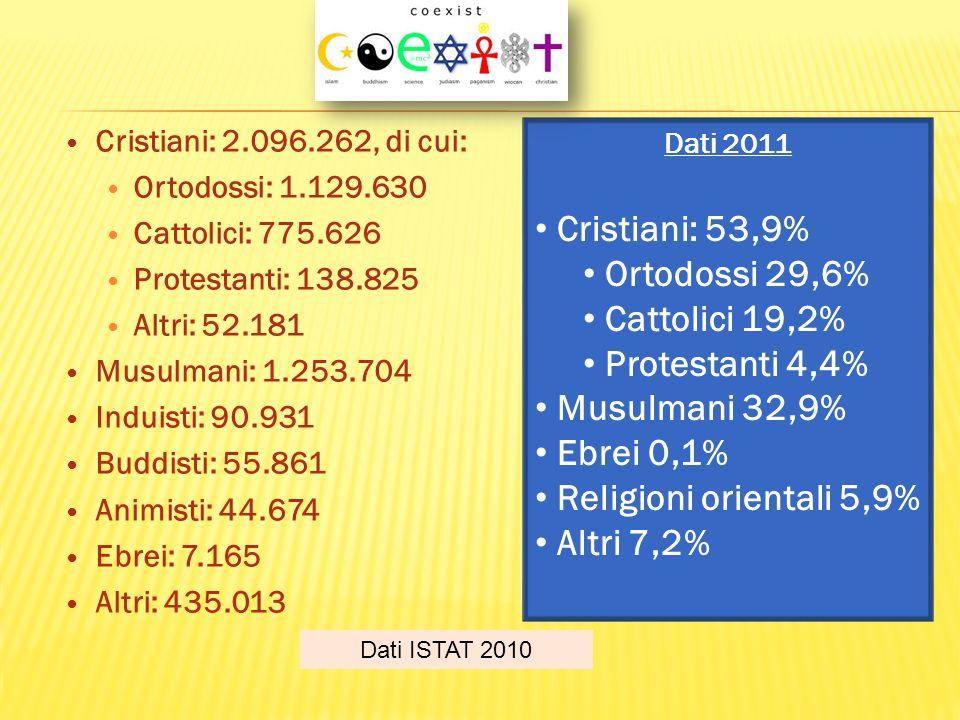 Cristiani: 2.096.262, di cui: Ortodossi: 1.129.630 Cattolici: 775.626 Protestanti: 138.825 Altri: 52.181 Musulmani: 1.253.704 Induisti: 90.931 Buddist