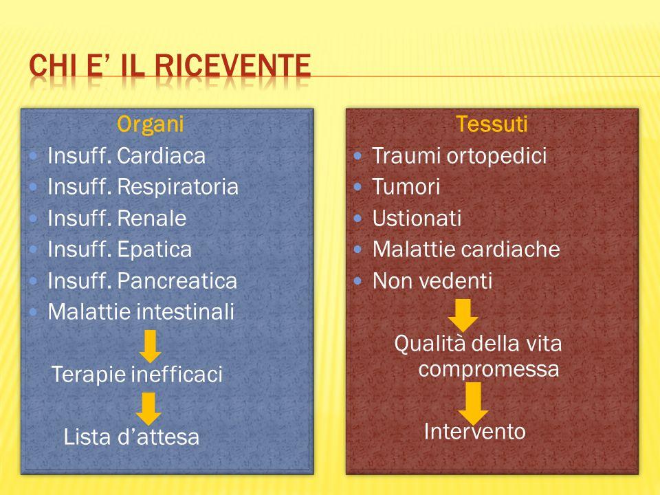 Organi Insuff. Cardiaca Insuff. Respiratoria Insuff. Renale Insuff. Epatica Insuff. Pancreatica Malattie intestinali Terapie inefficaci Lista dattesa