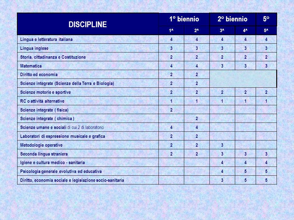 DISCIPLINE 1° biennio2° biennio5° 1^2^3^4^5^ Lingua e letteratura italiana44444 Lingua inglese33333 Storia, cittadinanza e Costituzione22222 Matematic