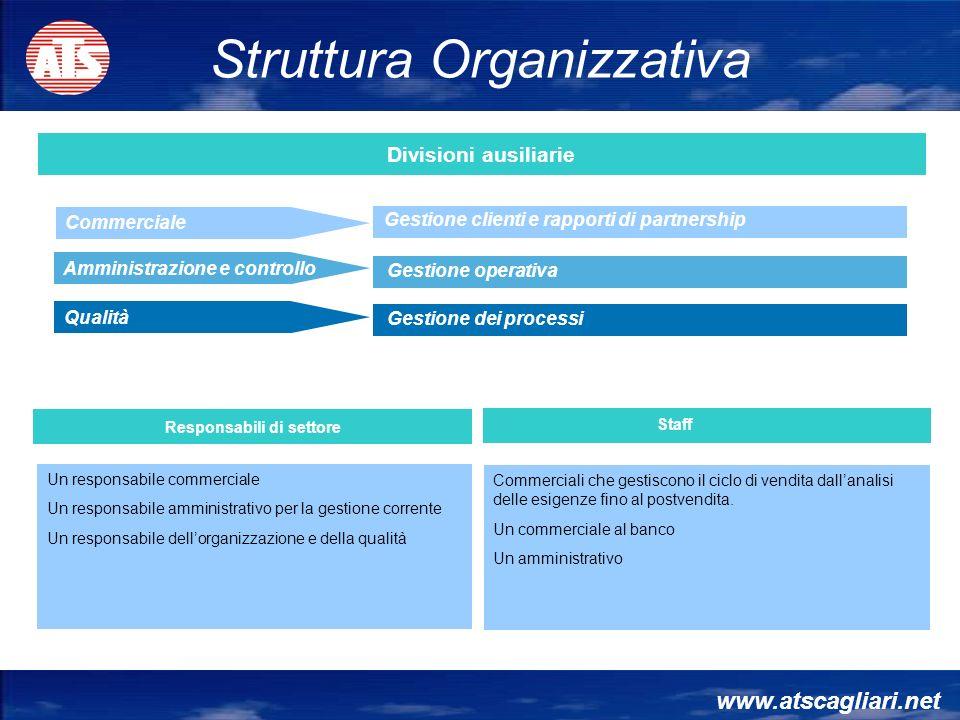 Amministrazione e controllo Qualità Commerciale Responsabili di settore Staff Un responsabile commerciale Un responsabile amministrativo per la gestio